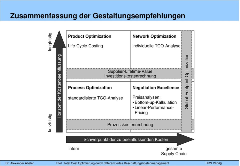 Supplier-Lifetime-Value Investitionskostenrechnung Prozesskostenrechnung Negotiation Excellence Preisanalysen:
