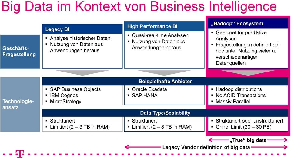 verschiedenartiger Datenquellen Beispielhafte Anbieter Technologieansatz SAP Business Objects IBM Cognos MicroStrategy Oracle Exadata SAP HANA Data Type/Scalability Hadoop distributions