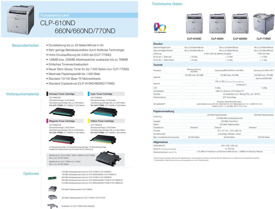 600 Blatt 10/100 Base TX Netzwerkkarte Duplexdruck (CLP-610ND/660ND/770ND) Schwarz Toner Cartridge CLP-K660A/B cartridge: 2.500 Seiten Hochleistungscartridge: Bis zu 5.
