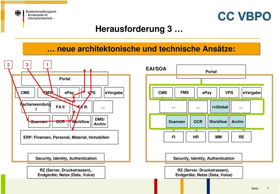 .. Scannen OCR Workflow DMS/ Archiv Scannen OCR Workflow Archiv ERP: Finanzen, Personal, Material, Immobilien FI HR MM RE