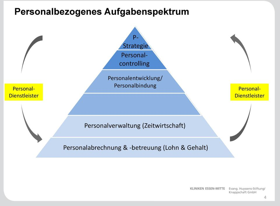 Personalentwicklung/ Personalbindung Personal-