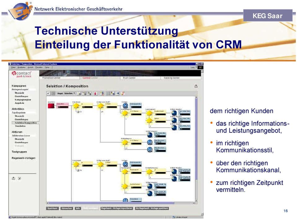 Kollaboratives CRM Unified Messaging CTI (Computer Telephony Integration) Kundenportale dem richtigen Kunden das richtige