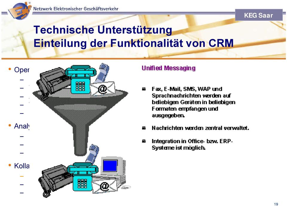 Terminverwaltung Kampagnenverwaltung Analytisches CRM Data Warehouse Data Warehouse Data