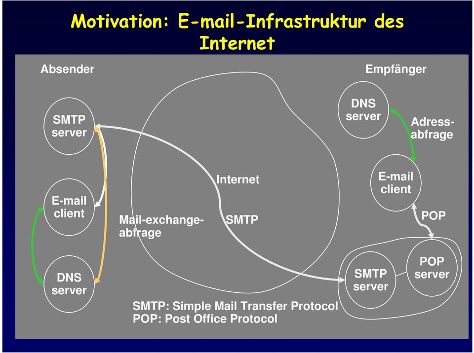 Mail-exchangeabfrage Internet SMTP E-mail client POP DNS server