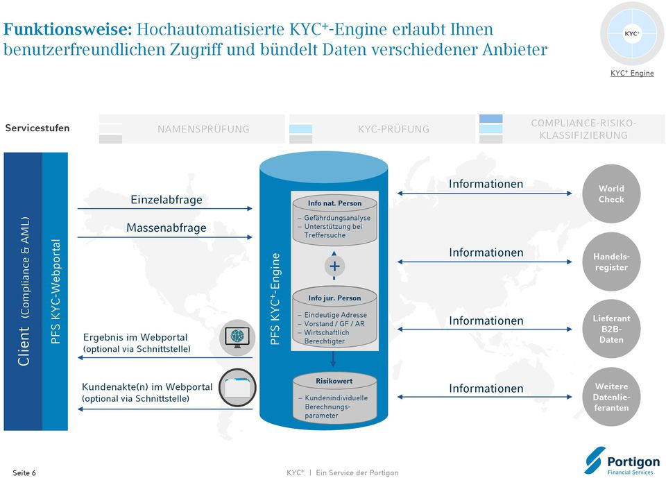 Person Informationen World Check Client (Compliance & AML) PFS KYC-Webportal Massenabfrage Ergebnis im Webportal (optional via Schnittstelle) PFS -Engine Gefährdungsanalyse Unterstützung bei