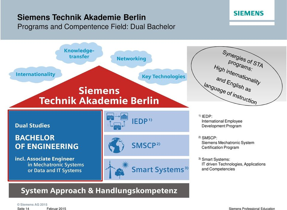 Siemens Mechatronic System Certification Program 3) Smart Systems: IT
