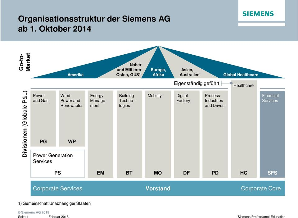 Eigenständig geführt Healthcare Divisionen (Globale P&L) Power and Gas PG Wind Power and Renewables WP Power Generation Services
