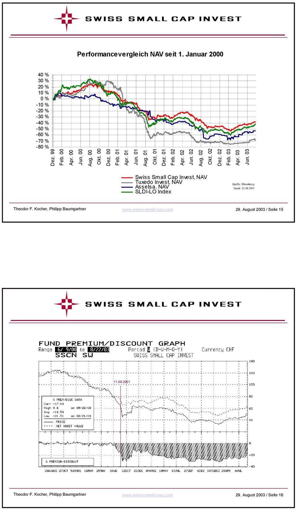 03 Swiss Small Cap Invest, NAV Tuxedo Invest, NAV Ass els a, NAV SLDI-LO Index Quelle: Bloomberg Stand: 22.08.2003 Theodor F.
