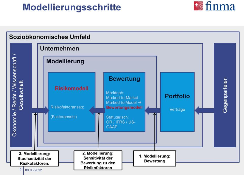 Marked-to Model Bewertungsmodell Statutarisch: OR / IFRS / US- GAAP Portfolio Verträge 3.