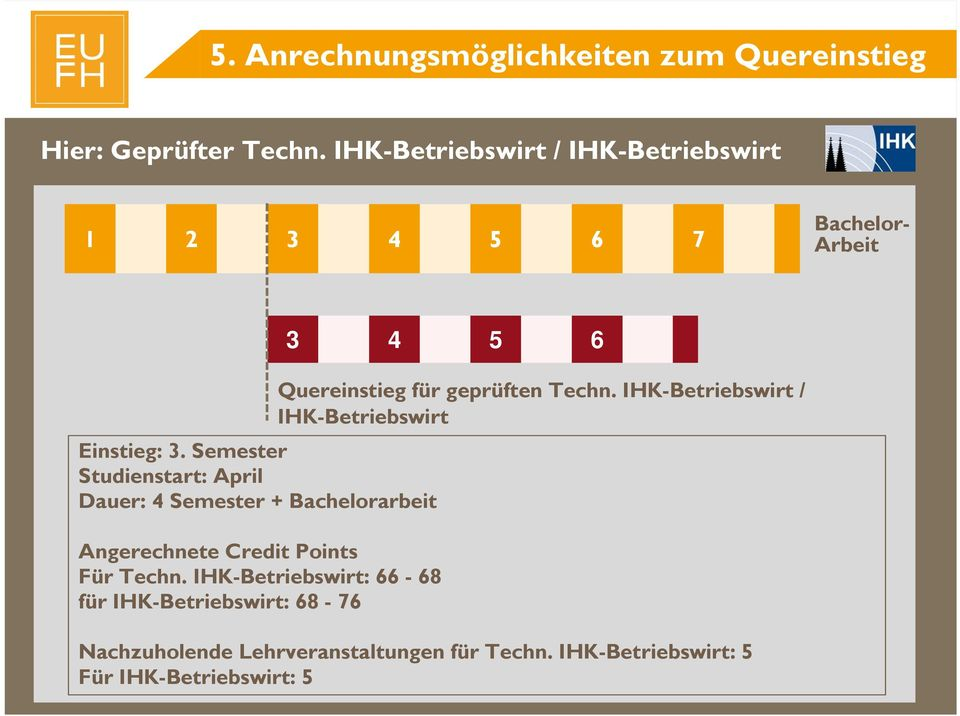 Semester Studienstart: April Dauer: 4 Semester + Bachelorarbeit Angerechnete Credit Points Für Techn.