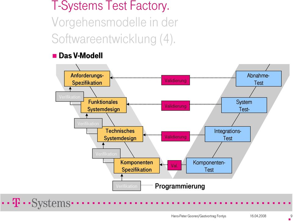 Funktionales Systemdesign Validierung System Test- Verifikation Technisches