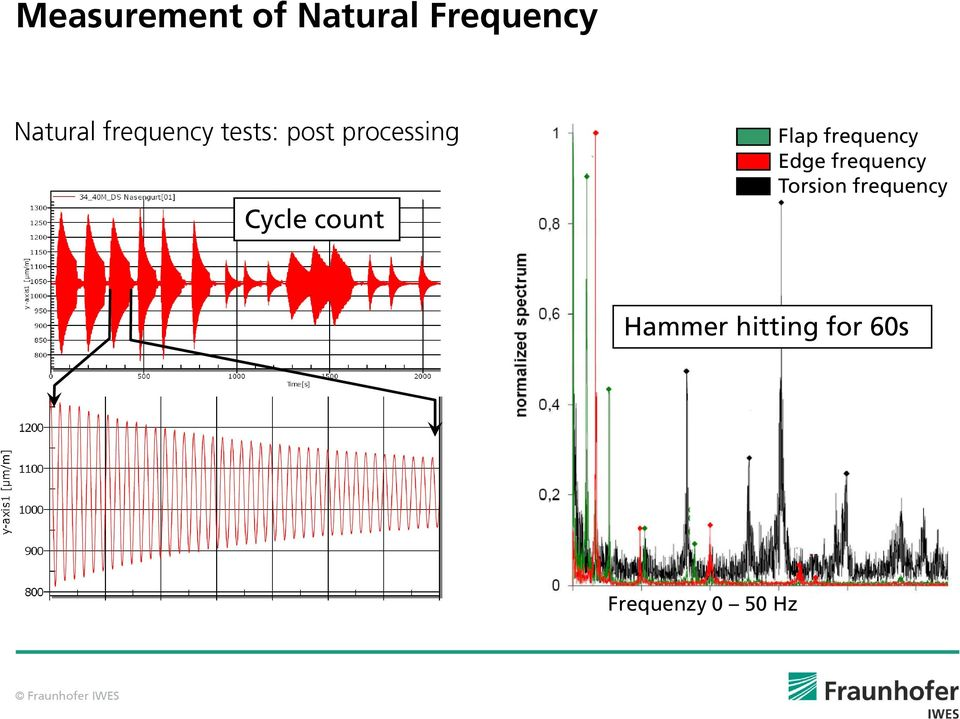 count Flap frequency Edge frequency Torsion