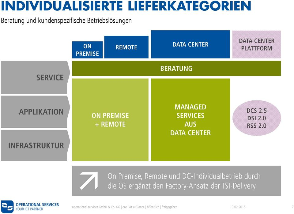 + REMOTE MANAGED SERVICES AUS DATA CENTER DCS 2.5 DSI 2.0 RSS 2.