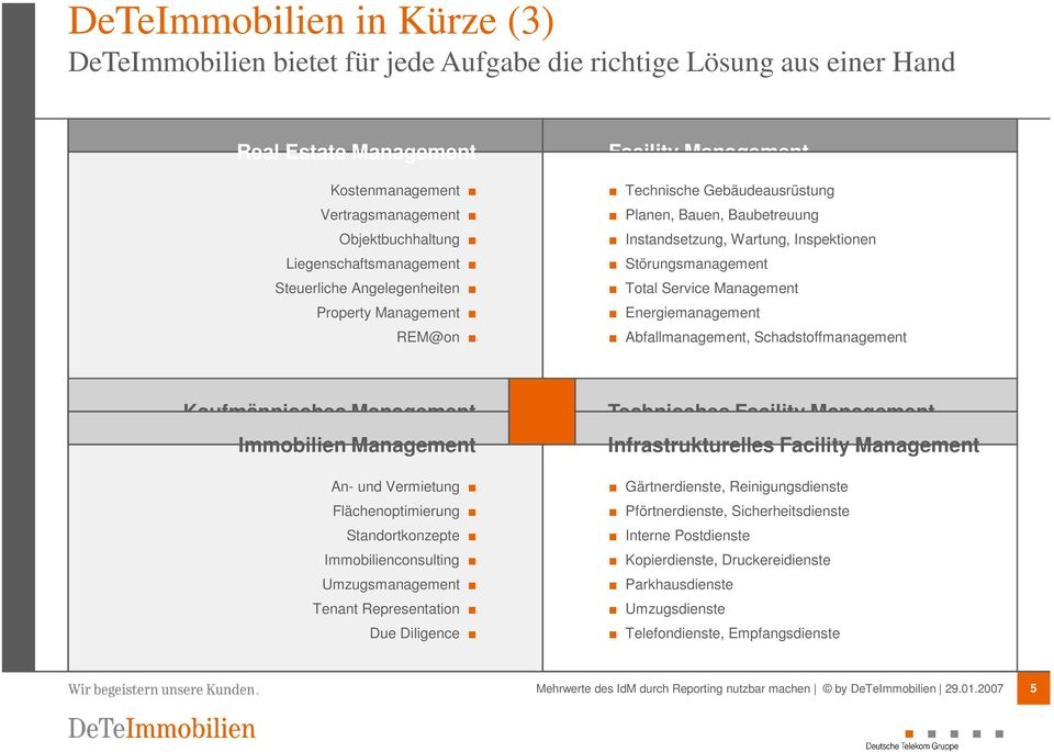 Störungsmanagement Total Service Management Energiemanagement Abfallmanagement, Schadstoffmanagement Kaufmännisches Management Immobilien Management An- und Vermietung Flächenoptimierung