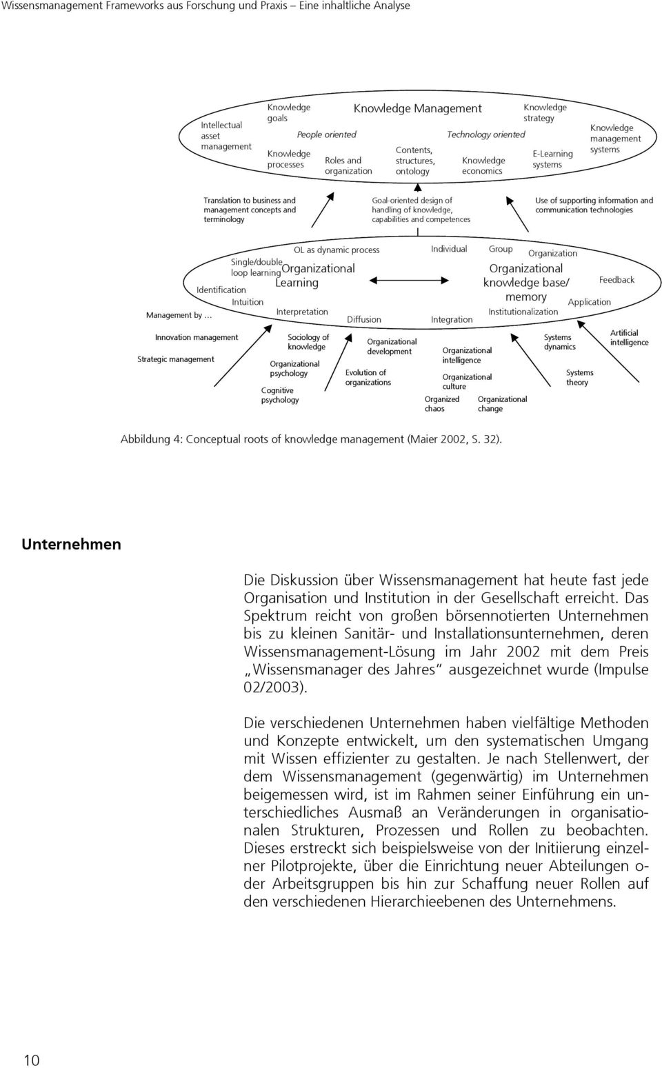 competences Use of supporting information and communication technologies Single/double loop learning Organizational Learning Identification Intuition Management by Innovation management Strategic