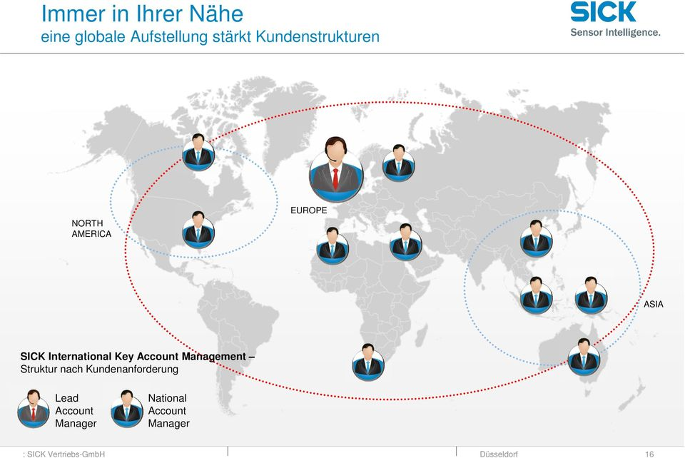 International Key Account Management Struktur nach