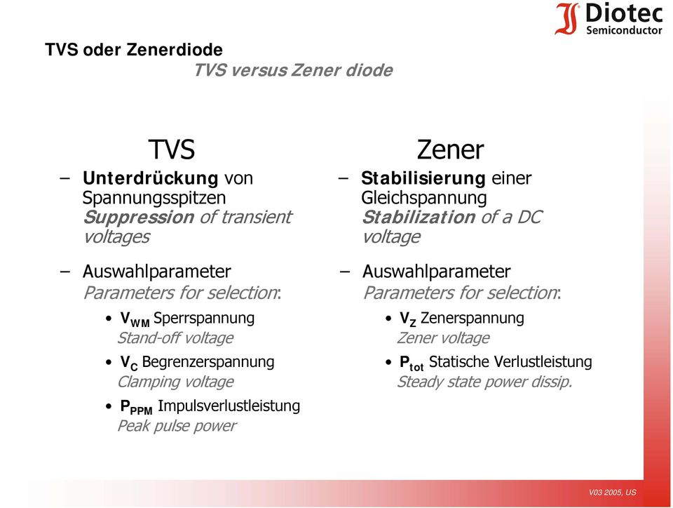 PPM Impulsverlustleistung Peak pulse power Zener Stabilisierung einer Gleichspannung Stabilization of a DC voltage