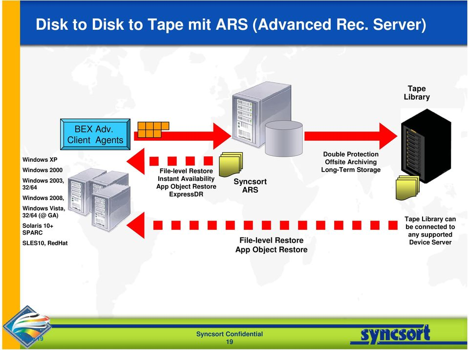 App Object Restore ExpressDR Syncsort ARS Double Protection Offsite Archiving Long-Term Storage Windows Vista,