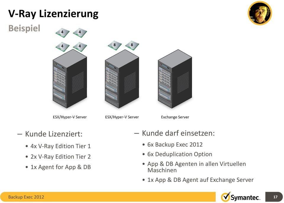 einsetzen: 6x 6x Deduplication Option App & DB Agenten in