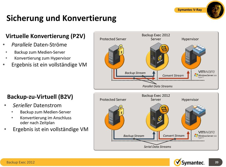 Stream Parallel Data Streams Backup-zu-Virtuell(B2V) Serieller Datenstrom Backup zum Medien-Server Konvertierung im Anschluss