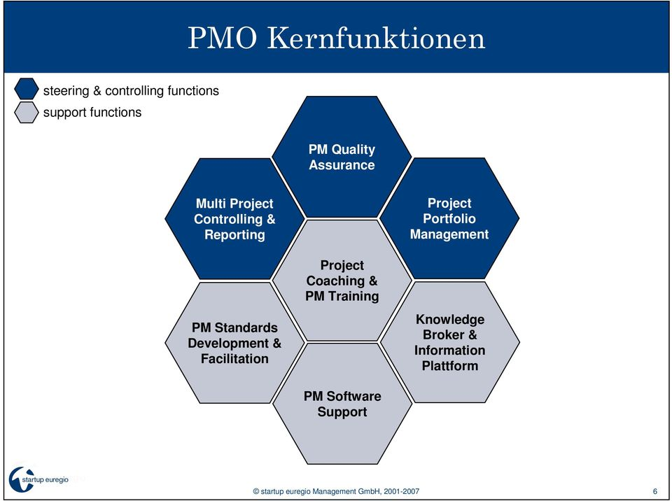 Facilitation Project Coaching & PM Training PM Software Support Project Portfolio