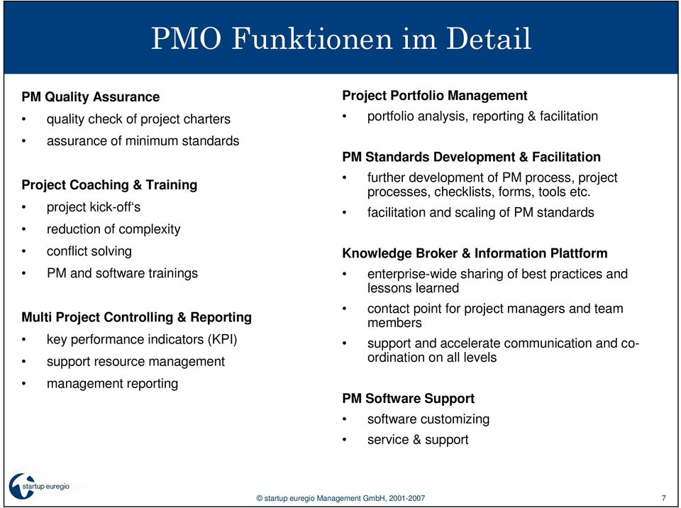 reporting & facilitation PM Standards Development & Facilitation further development of PM process, project processes, checklists, forms, tools etc.