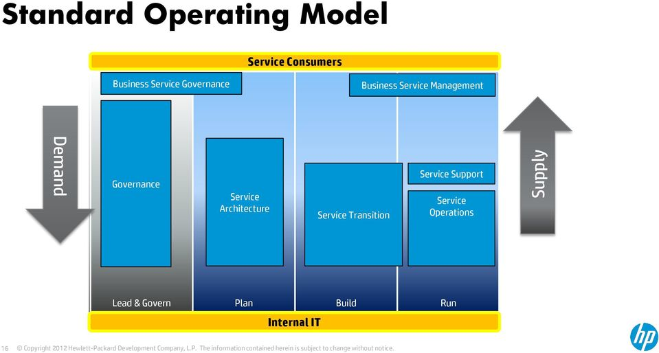 Service Architecture Service Transition Service Support