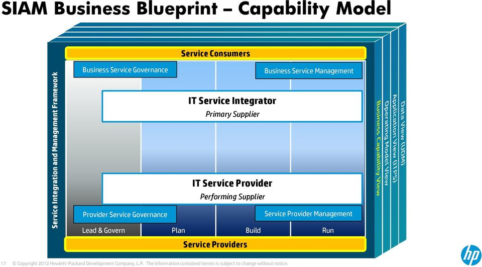 Service Integrator Primary Supplier IT Service Provider Performing Supplier Provider