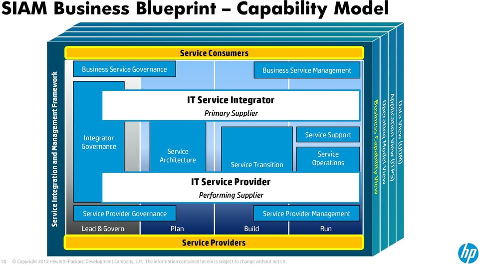 Program and Project Management Primary Supplier Service Transition IT Service Provider Performing Supplier Business