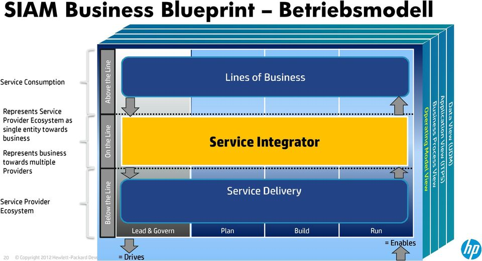 towards multiple Providers Service Provider Ecosystem 20 Below the Line On the