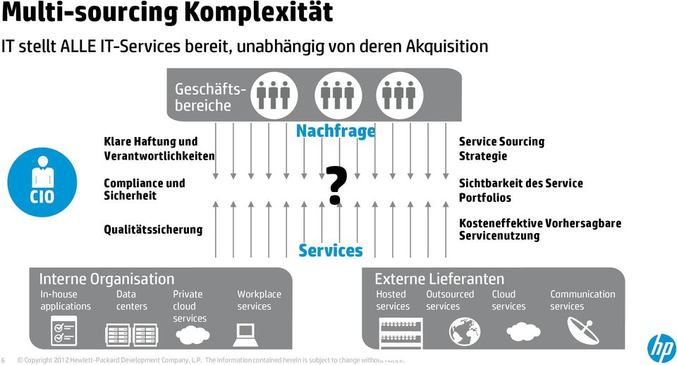 centers Private cloud services Workplace services Nachfrage?