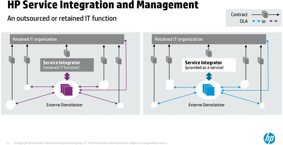 organization Service Integrator (retained IT function) Service