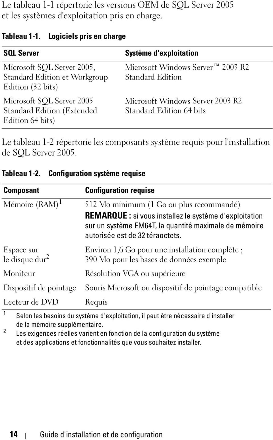 d'exploitation Microsoft Windows Server 2003 R2 Standard Edition Microsoft Windows Server 2003 R2 Standard Edition 64 bits Le tableau 1-2 répertorie les composants système requis pour l'installation