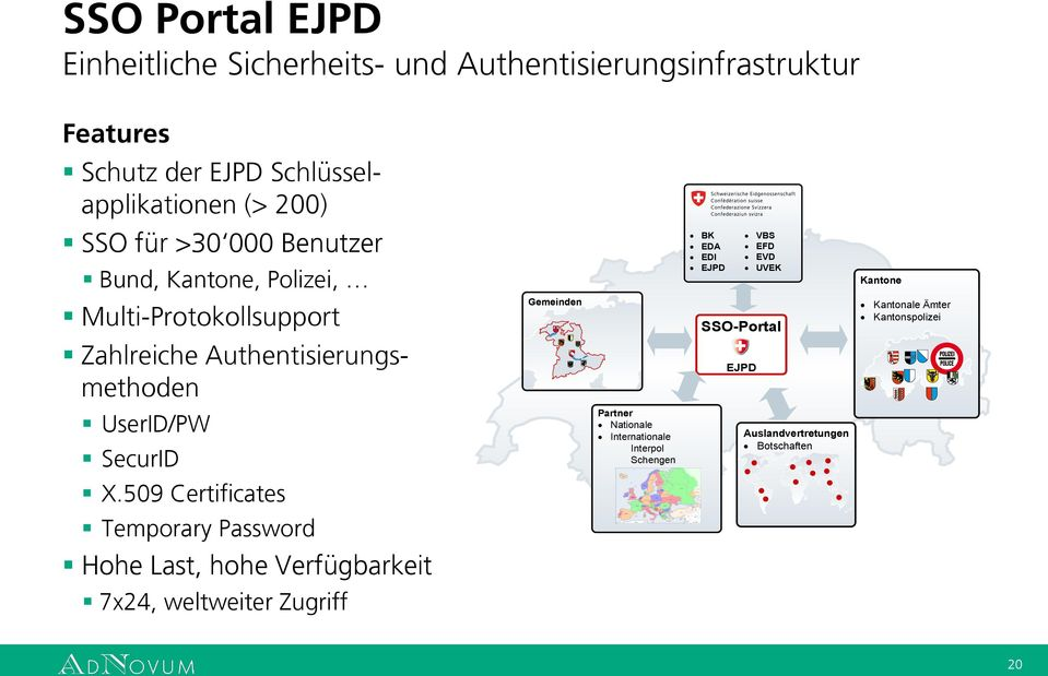 Authentisierungsmethoden Gemeinden SSO-Portal EJPD Kantonale Ämter Kantonspolizei UserID/PW SecurID Partner Nationale Internationale