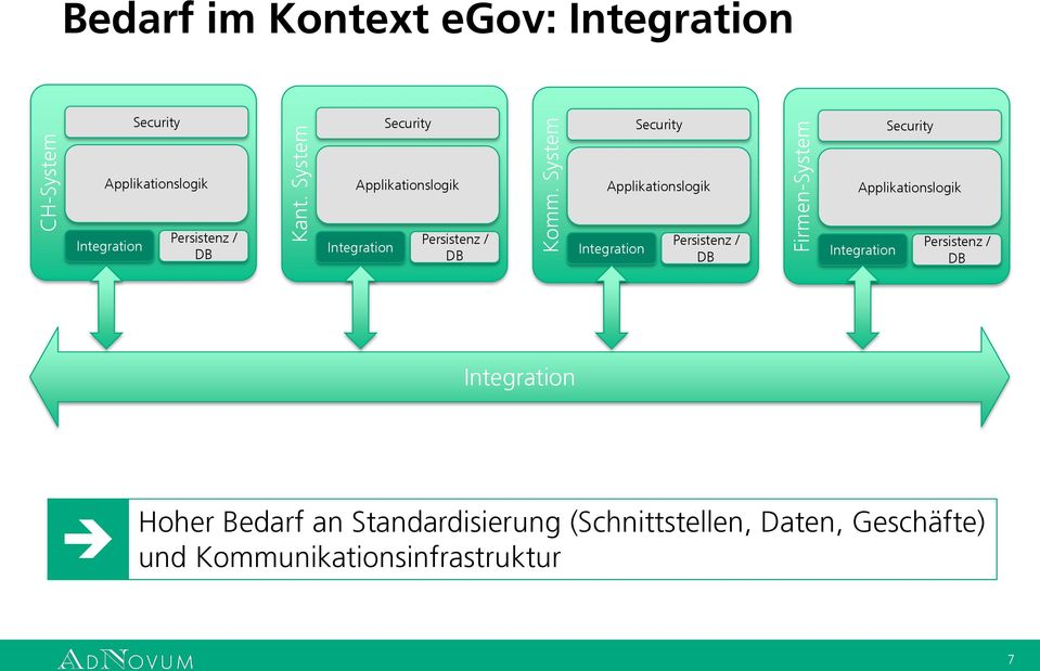 Applikationslogik Applikationslogik Applikationslogik Applikationslogik Integration Persistenz / DB