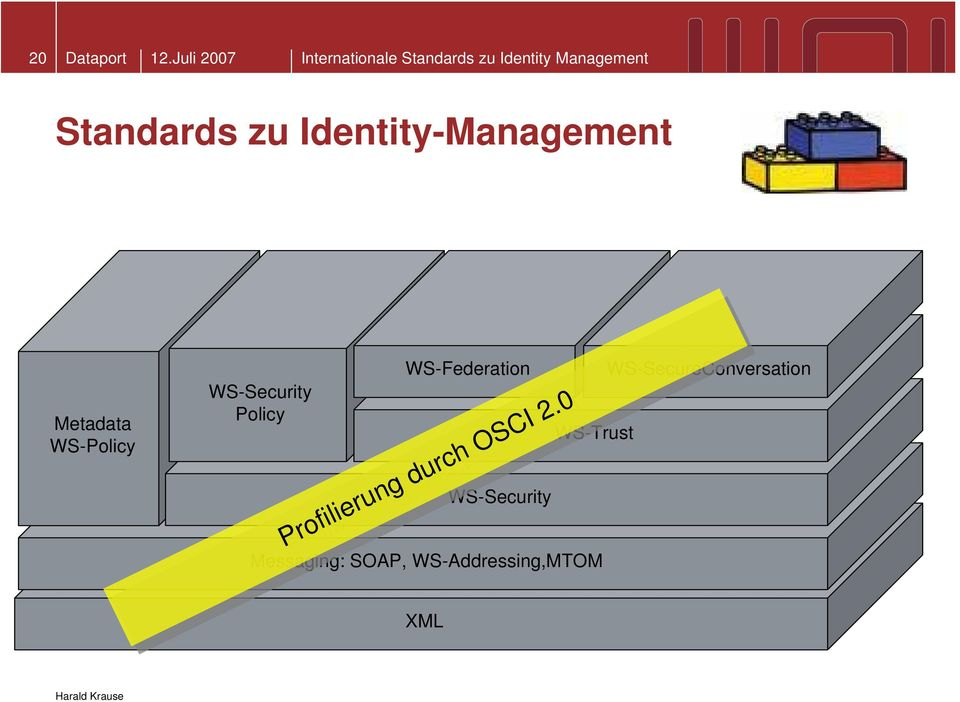 Identity-Management Metadata WS-Policy WS-Security Policy WS-Federation
