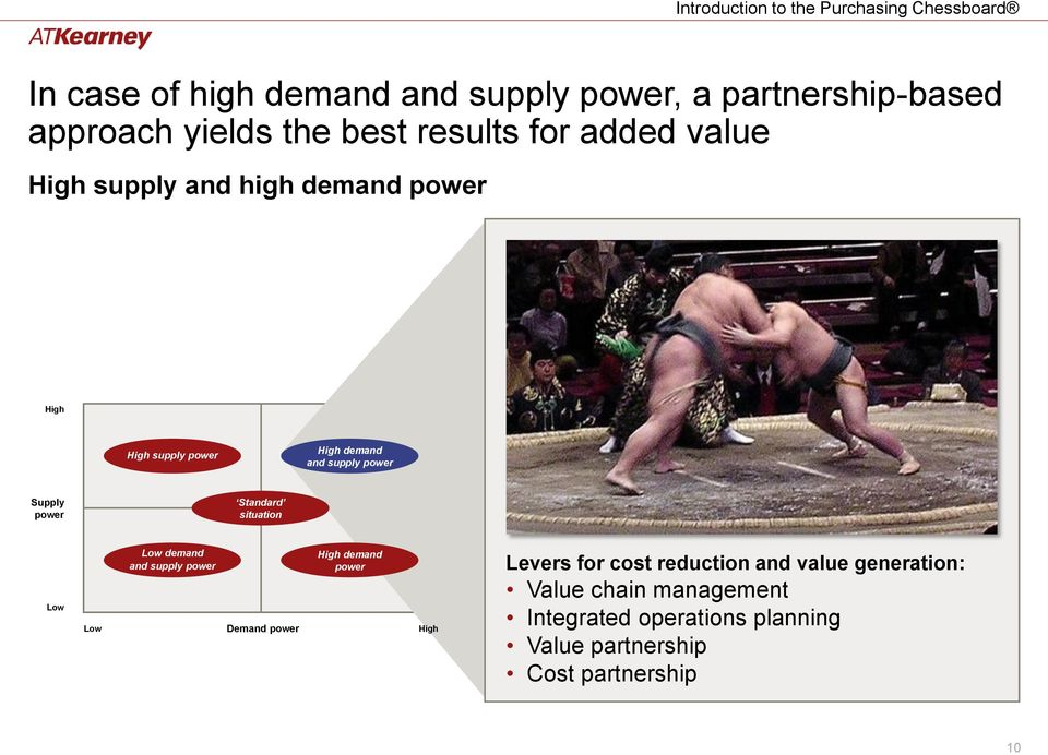Standard situation demand and supply Demand demand Levers for cost reduction and