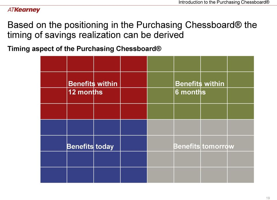 aspect of the Purchasing Chessboard Benefits within 12