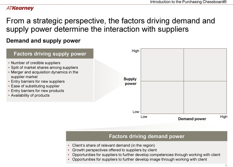 barriers for new products Availability of products Supply Demand Factors driving demand Client s share of relevant demand (in the region) Growth perspectives offered to