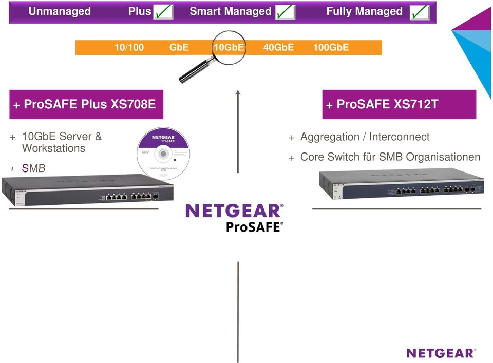 ProSAFE XS712T + Aggregation /