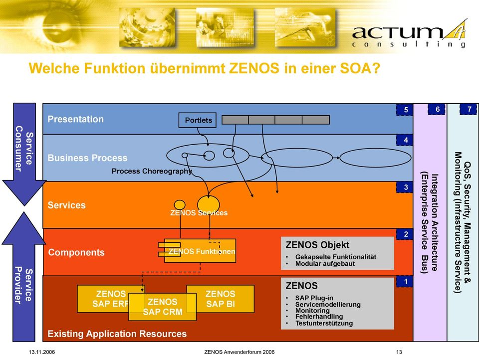 SAP CRM Existing Application Resources ZENOS Services ZENOS Funktionen ZENOS SAP BI ZENOS Objekt Gekapselte Funktionalität Modular aufgebaut