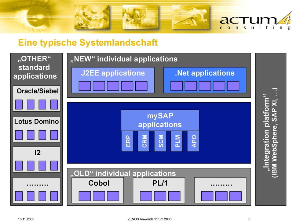Net Oracle/Siebel Lotus Domino i2 ERP mysap CRM OLD