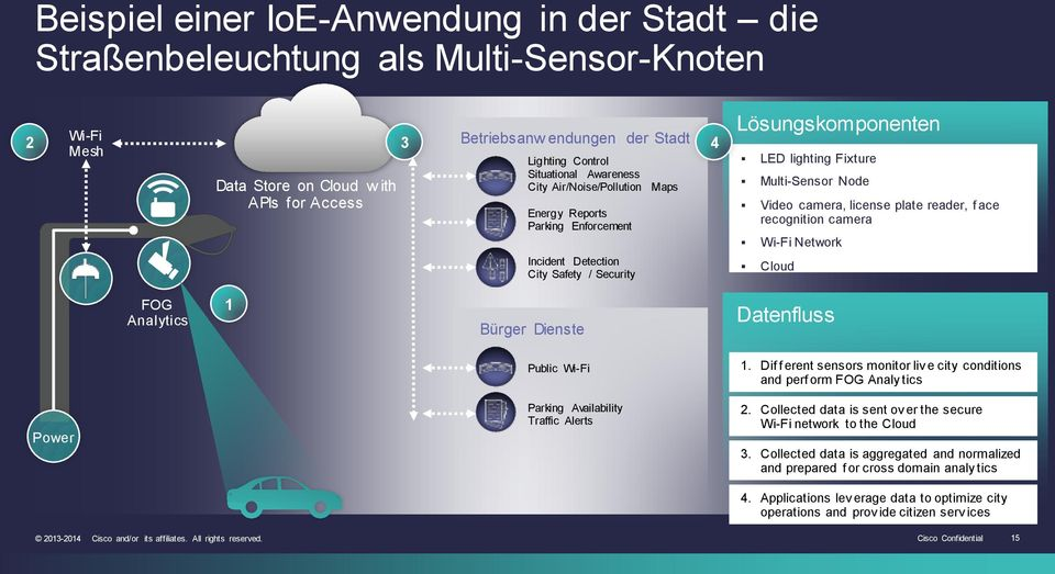 camera, license plate reader, f ace recognition camera Wi-Fi Network Cloud FOG Analytics 1 Bürger Dienste Datenfluss Public Wi-Fi 1.