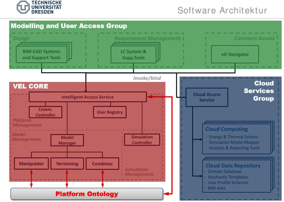 Controller Platform Management Model Management Model Manager User Registry Simulation Controller Cloud Computing - Energy & Thermal Solvers - Simulation