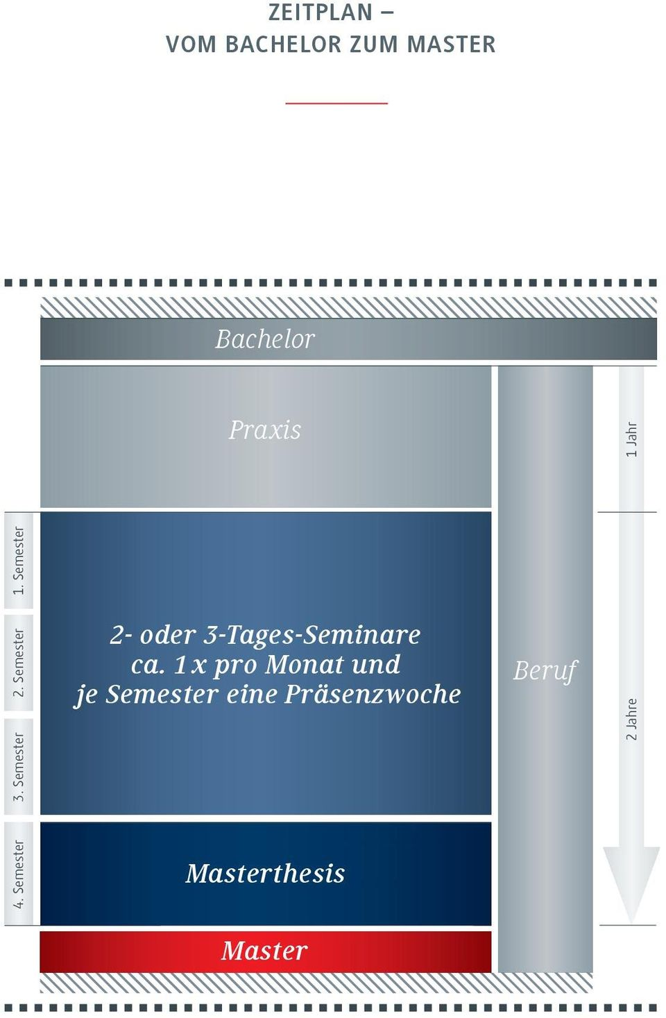 Semester 2- oder 3-Tages-Seminare ca.
