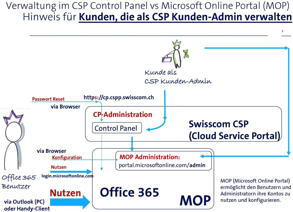 ch CP-Administration Control Panel Swisscom CSP (Cloud Service Portal) Office 365 Benutzer via Outlook (PC) oder Handy-Client via Browser