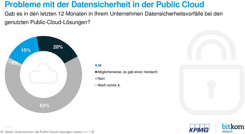 Public-Cloud-Lösungen?