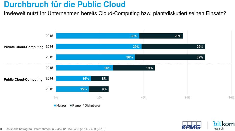 2015 38% 20% Private Cloud-Computing 2014 39% 29% 2013 36% 32% 2015 26% 19% Public
