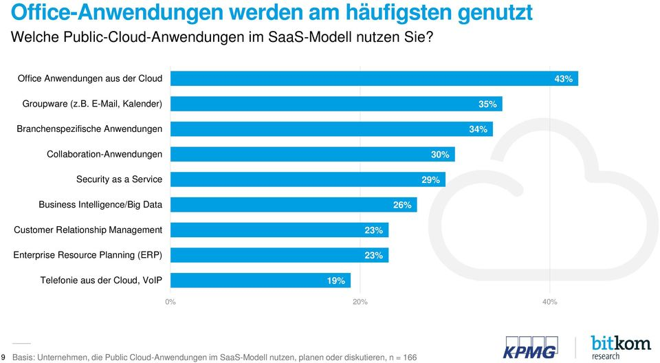E-Mail, Kalender) Branchenspezifische Anwendungen 34% 35% Collaboration-Anwendungen Security as a Service 29% 30% Business
