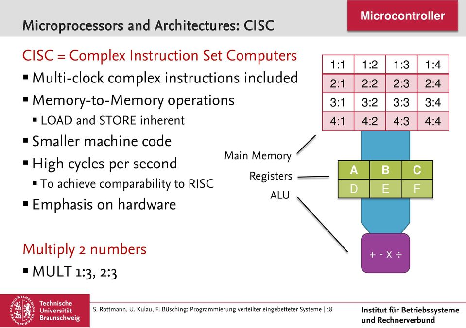 Emphasis on hardware Main Memory Registers ALU Microcontroller 1:1 1:2 1:3 1:4 2:1 2:2 2:3 2:4 3:1 3:2 3:3 3:4 4:1 4:2 4:3 4:4 A